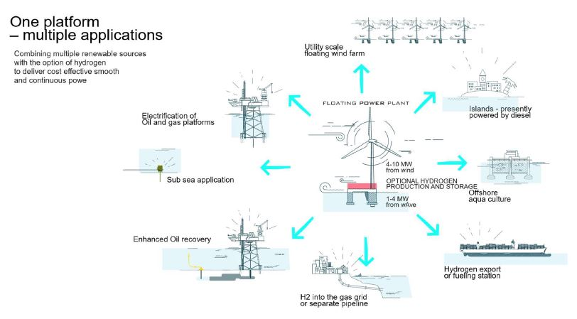 Flytende kraftverk 2