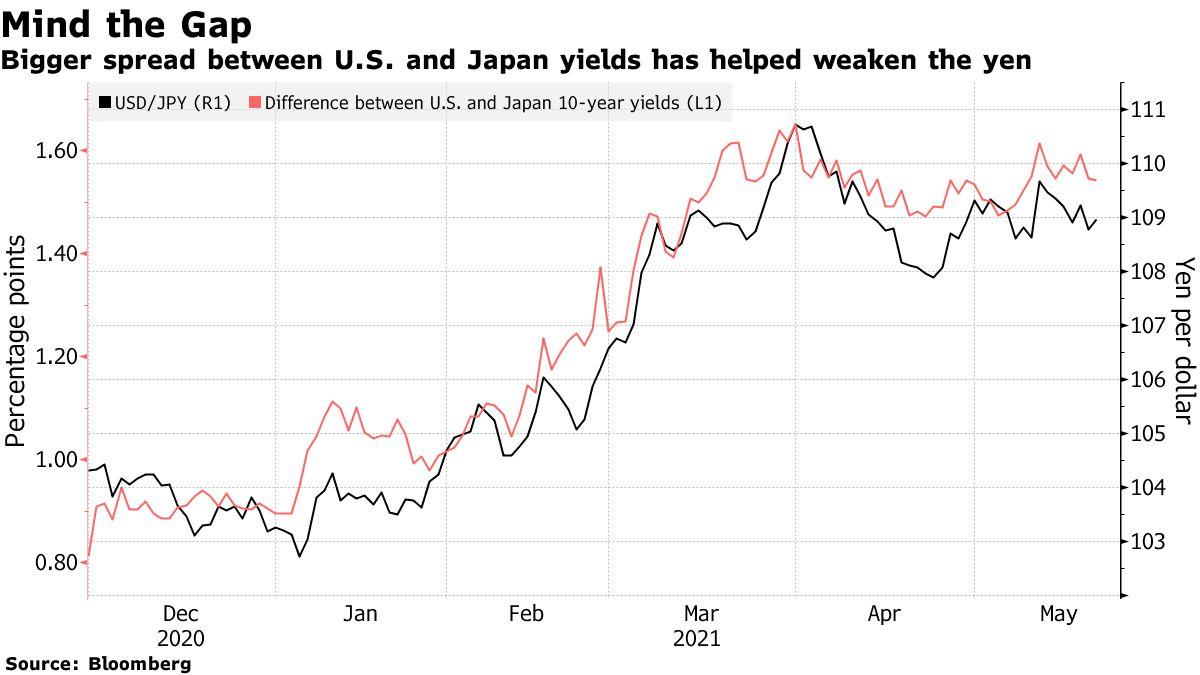 Den større forskjellen mellom amerikanske og japanske renter bidro til å svekke yenen