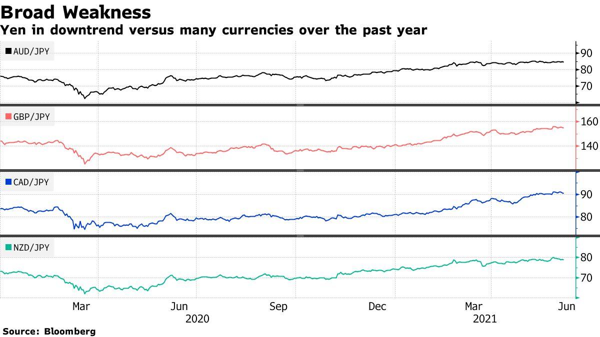 Yenen har vært i en nedadgående trend mot mange valutaer det siste året